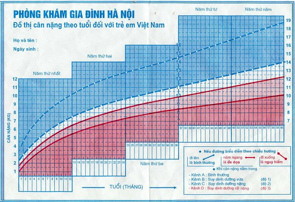 Vietnamese Growth Chart